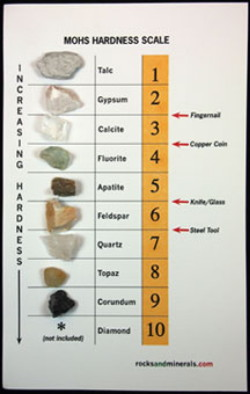 Card Mounted Rock Mineral And Fossil Sets Are Great For