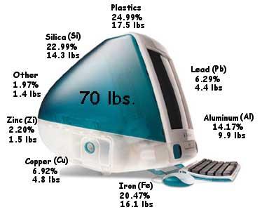 بازیافت فلزات استفاده شده در کامپیوتر